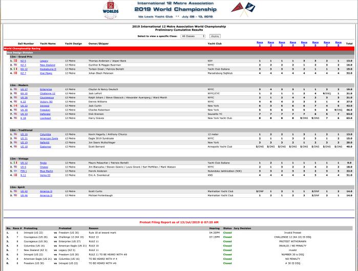 12mR World Championship Day Four Scoring
